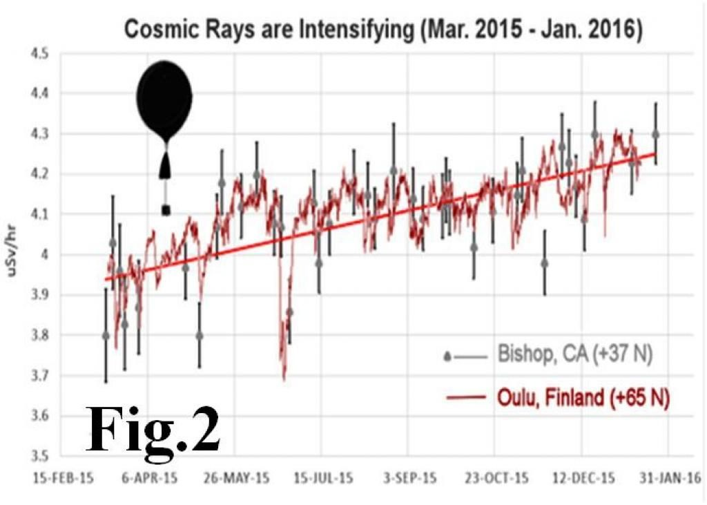 COSMIC RAY INTENSIIFICAZIONE_0