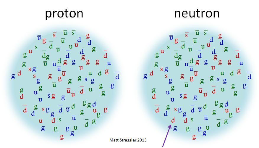 nucleons_strassler